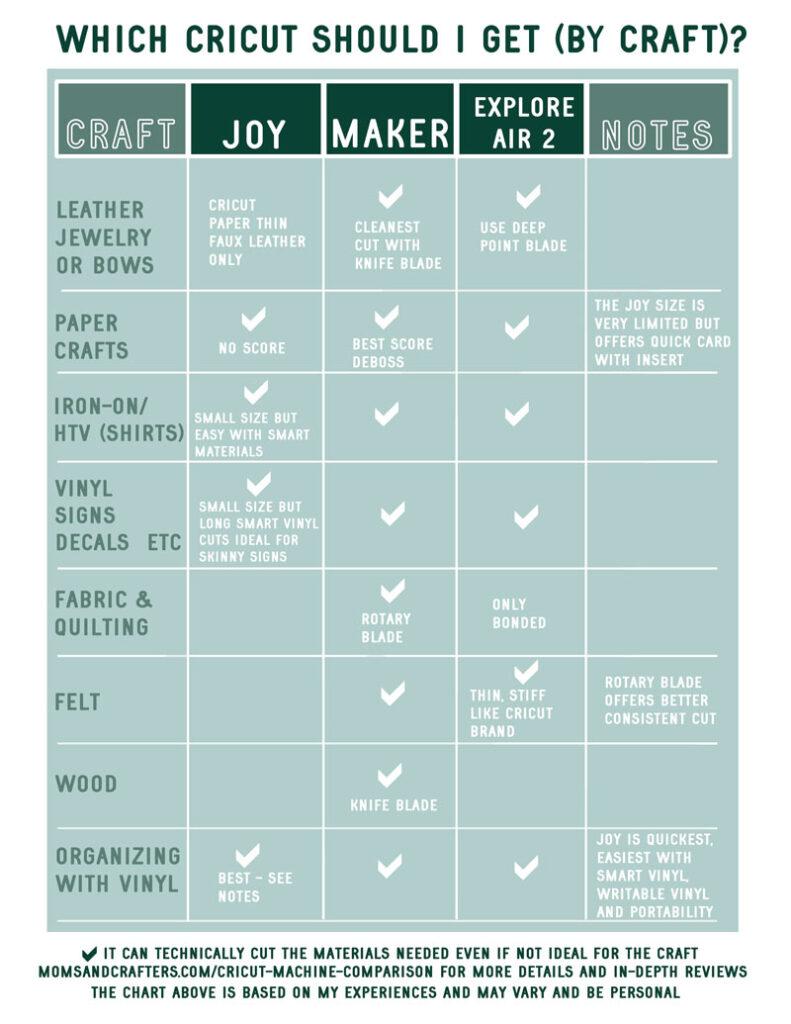 cricut machine comparison chart by craft type